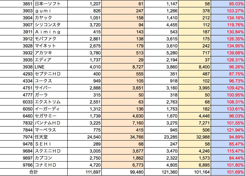 2017年2月ソシャゲ・ゲーム株騰落状況2