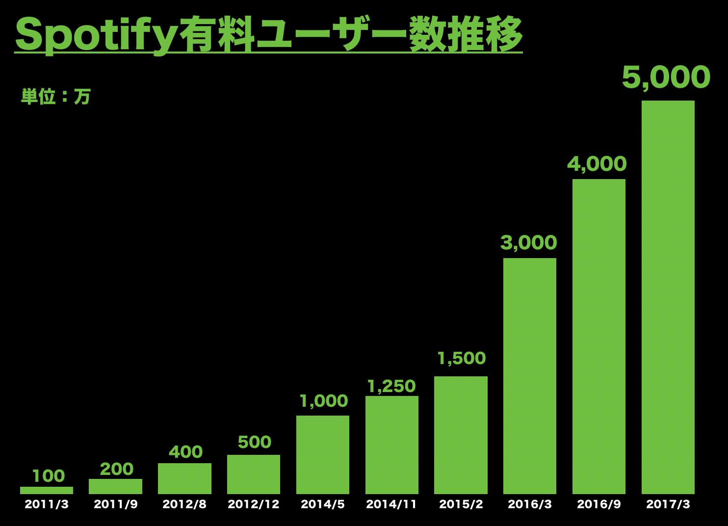 Spotify(スポティファイ)有料ユーザー数推移