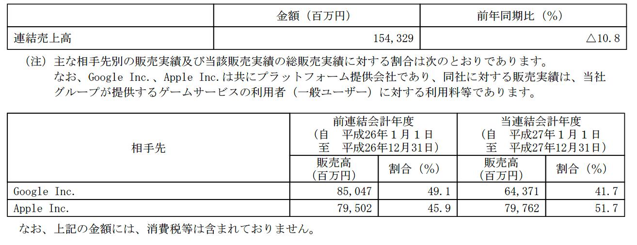 ガンホー平成27年12月期有報