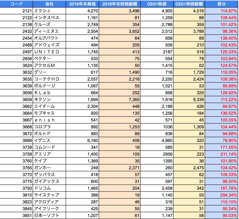 2017年2月ソシャゲ・ゲーム株騰落状況1