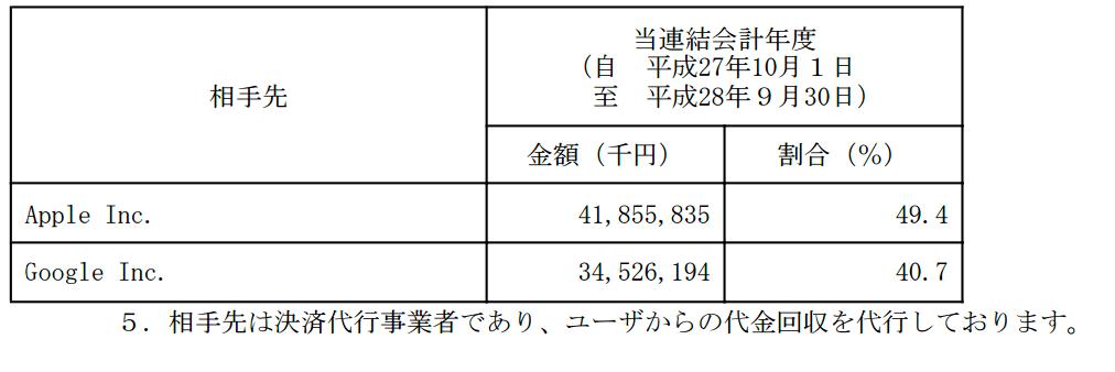 コロプラ有報平成28年9月期P10