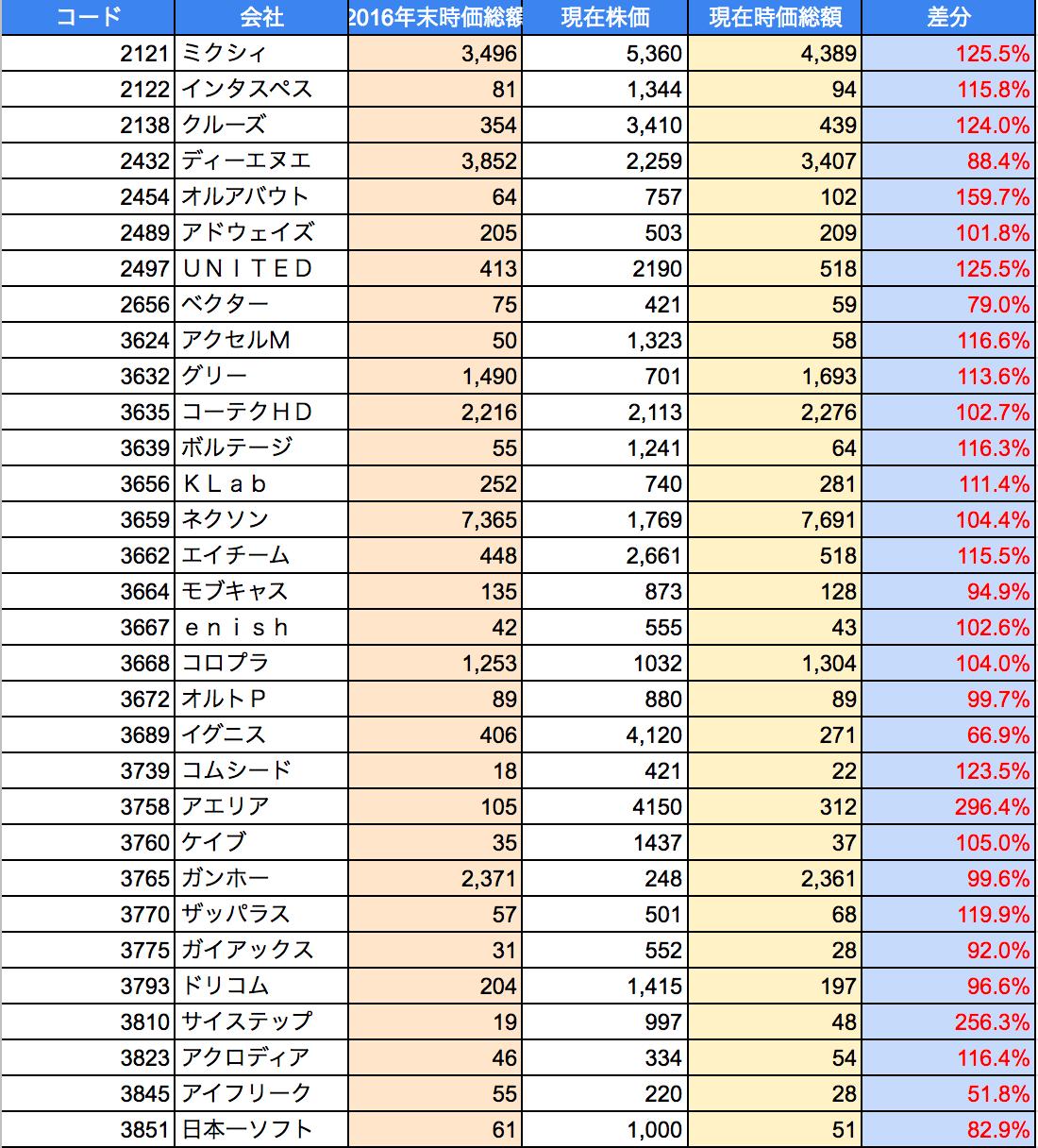 2017年3月ソシャゲ・ゲーム株騰落状況1