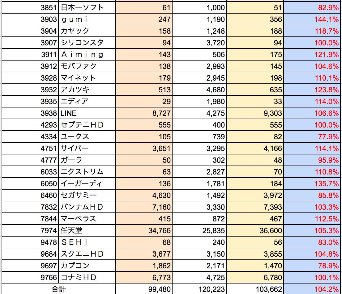 2017年3月ソシャゲ・ゲーム株騰落状況2
