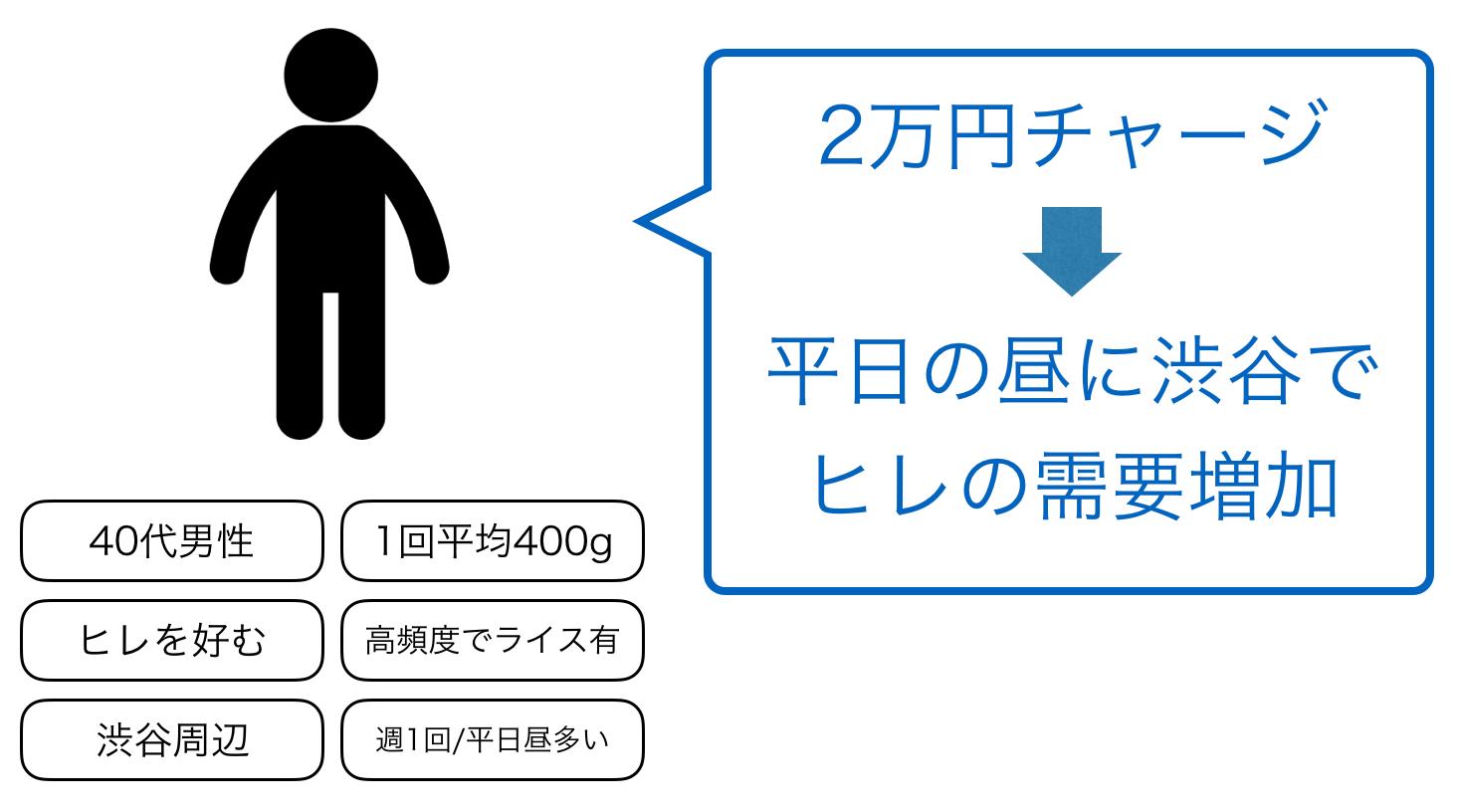 肉マイレージ3