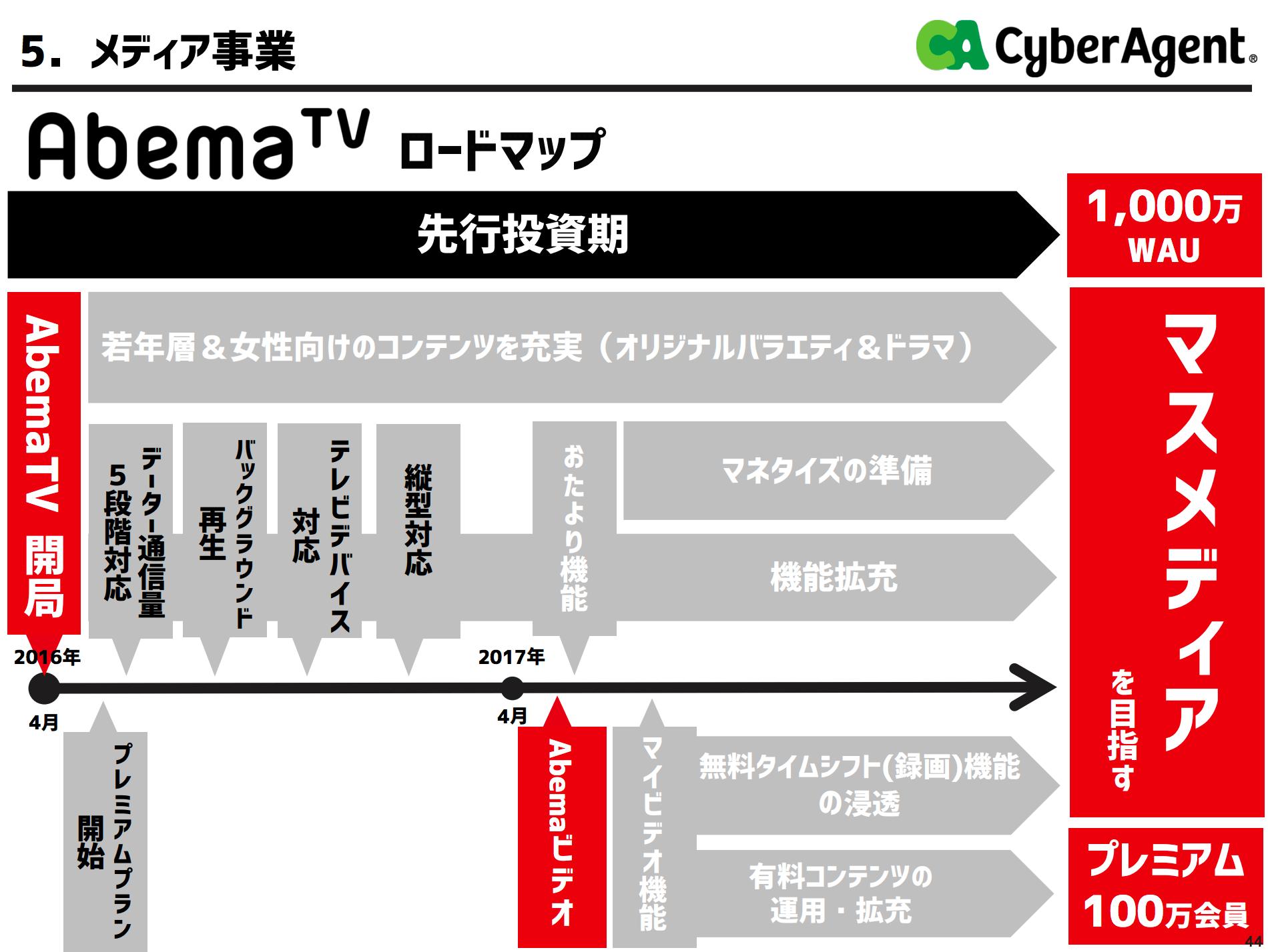 アベマTV採算3