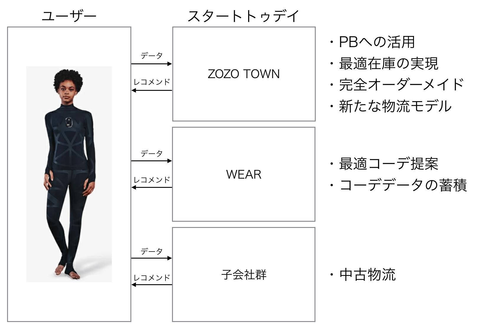 ZOZOSUIT_ゾゾスーツ狙い
