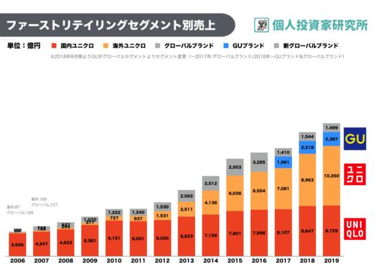 【グラフ】ユニクロ売上推移(国内・海外)と店舗数推移(ファーストリテイリング・9983)2020