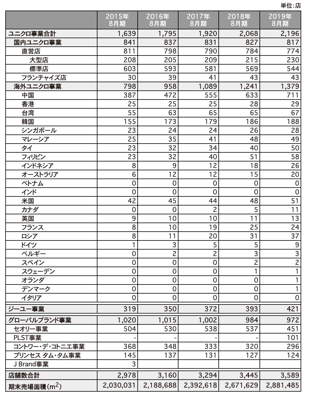 ユニクロの海外地域別店舗数