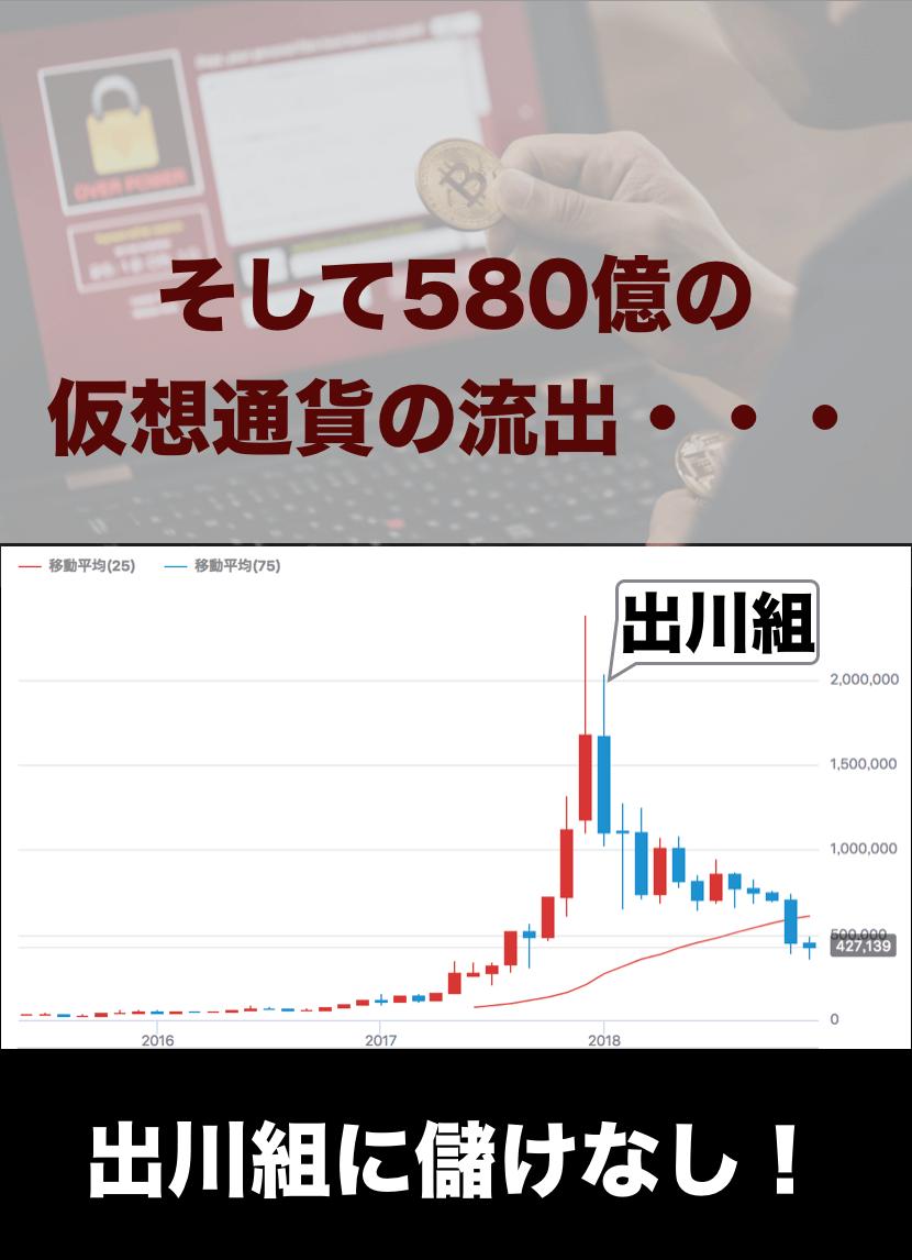 スライドストーリーで振り返る個人投資家の2018年3