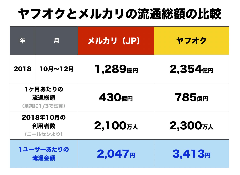 王者ヤフオクVS挑戦者メルカリの流通総額比較が面白い2