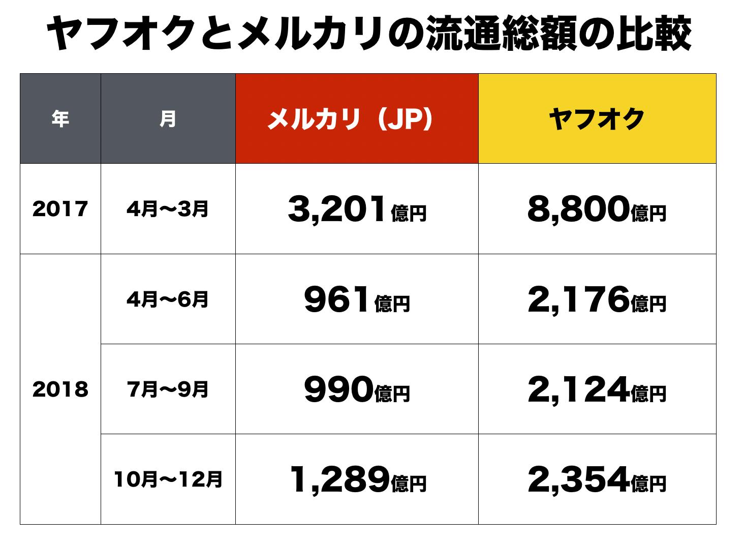 王者ヤフオクVS挑戦者メルカリの流通総額比較が面白い1
