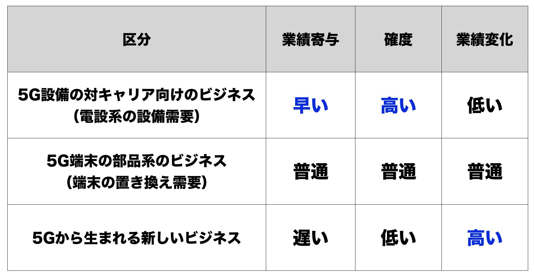 企業 5g 関連