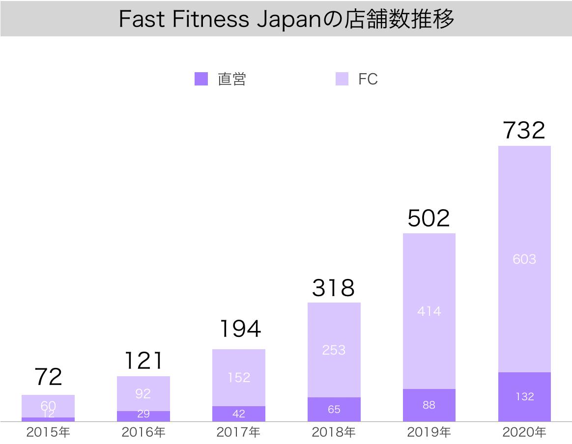 【IR】エニタムフィットネスを日本展開するFastFitnessJapanの売上・利益・店舗数の推移(ファストフィットネスジャパン・7092)5