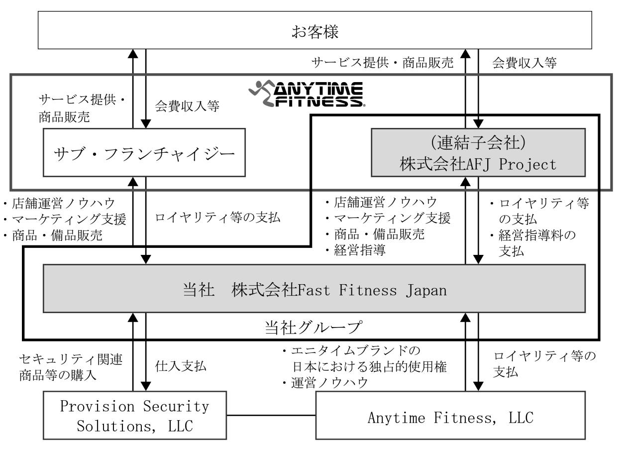 【IR】エニタムフィットネスを日本展開するFastFitnessJapanの売上・利益・店舗数の推移(ファストフィットネスジャパン・7092)4