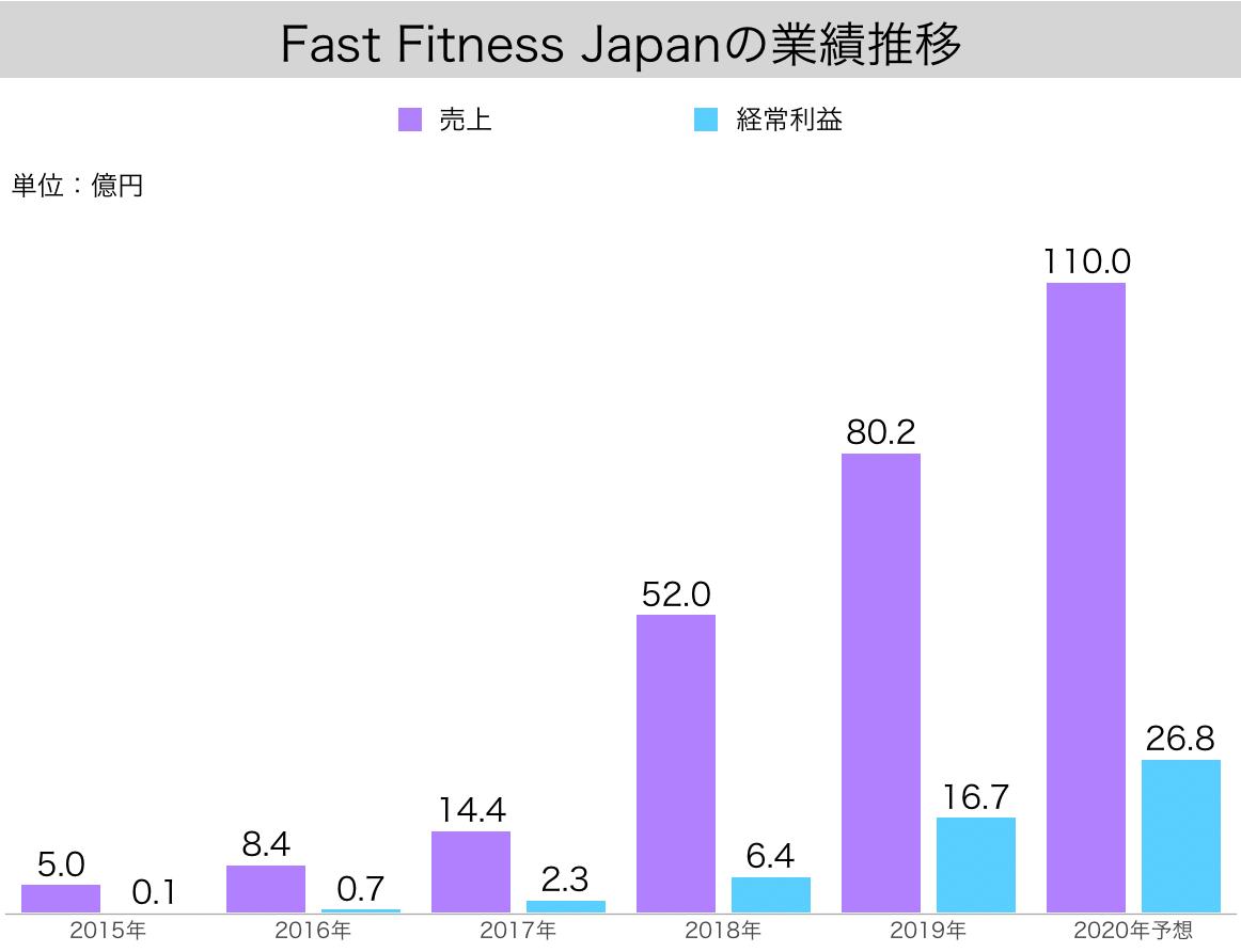 【IR】エニタムフィットネスを日本展開するFastFitnessJapanの売上・利益・店舗数の推移(ファストフィットネスジャパン・7092)2
