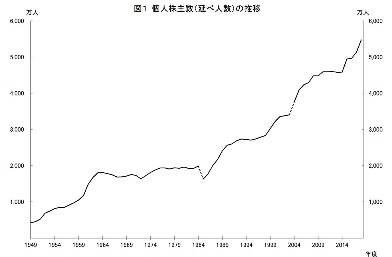 日本の個人投資家って何人いる?投資人口の推移と割合を調査してみた1