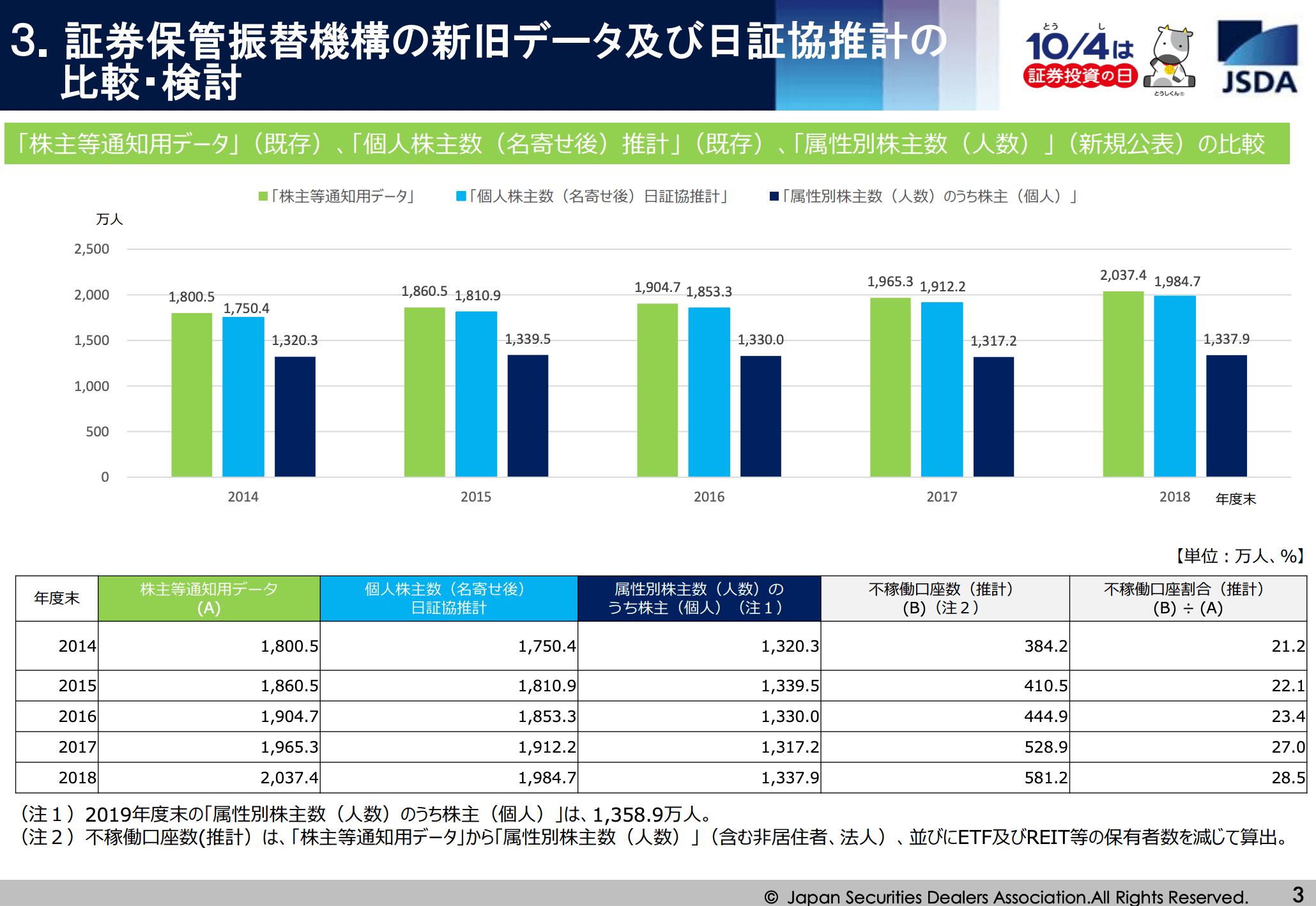 日本の個人投資家って何人いる?投資人口の推移と割合を調査してみた2