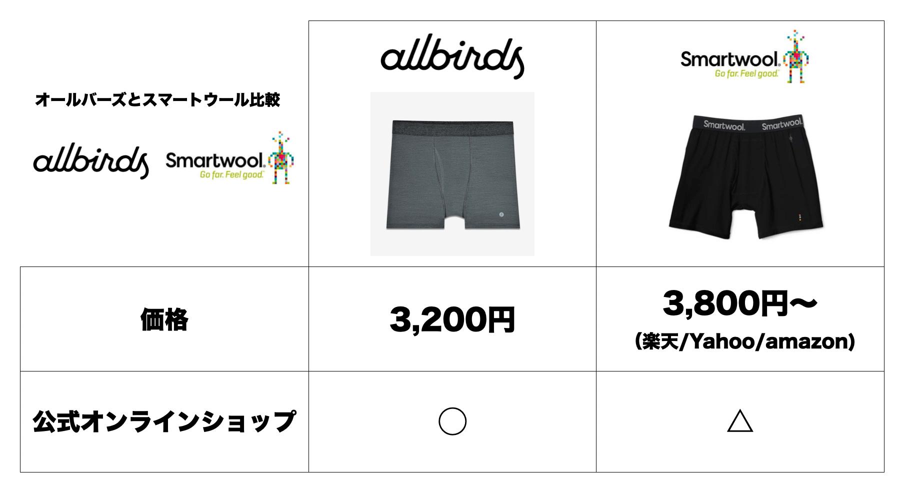 【メリノウール製】オールバーズとスマートウールの肌着の使用感を比較レビュー(Allbirs:Smartwool)1