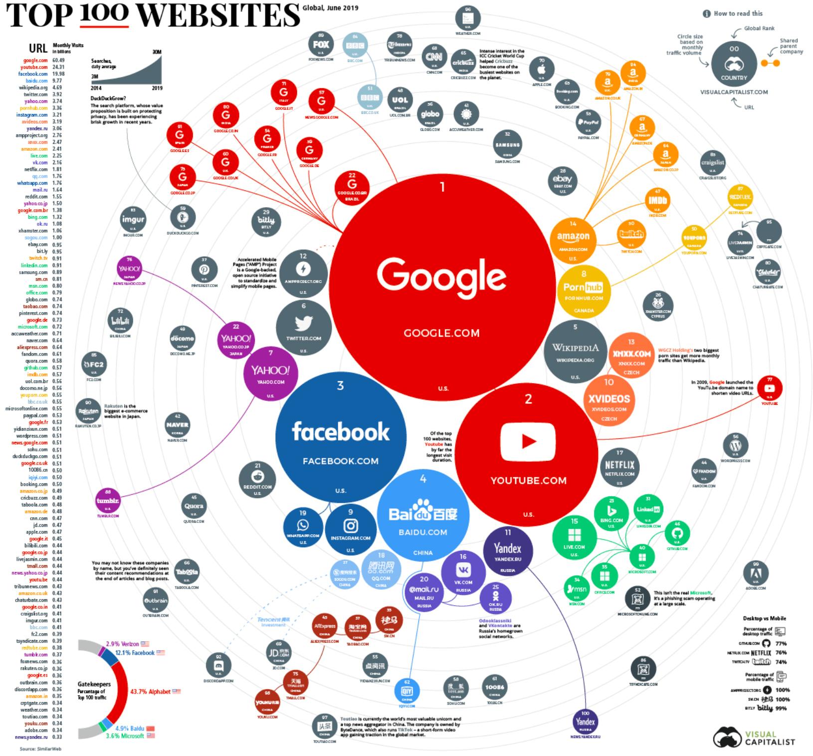 世界のTOP100ウェブサイトランキング1