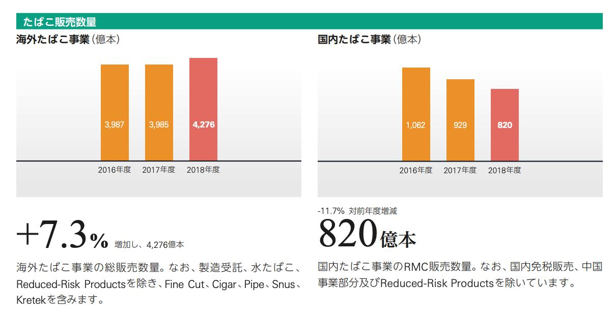 【配当金投資】日本たばこ産業・JT(2914)について分析してみた。株価・配当維持に向けて不安は?6