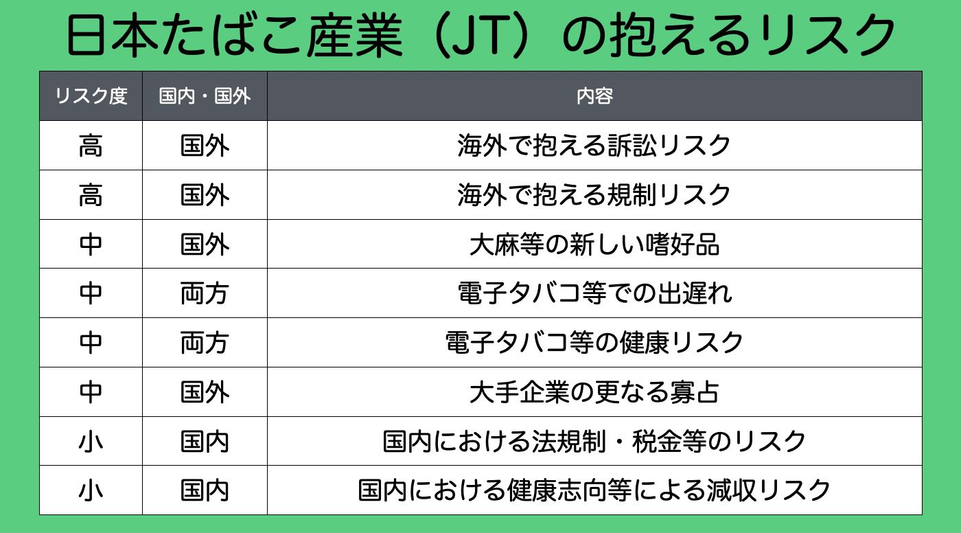 【配当金投資】日本たばこ産業・JT(2914)について分析してみた。株価・配当維持に向けて不安は?5