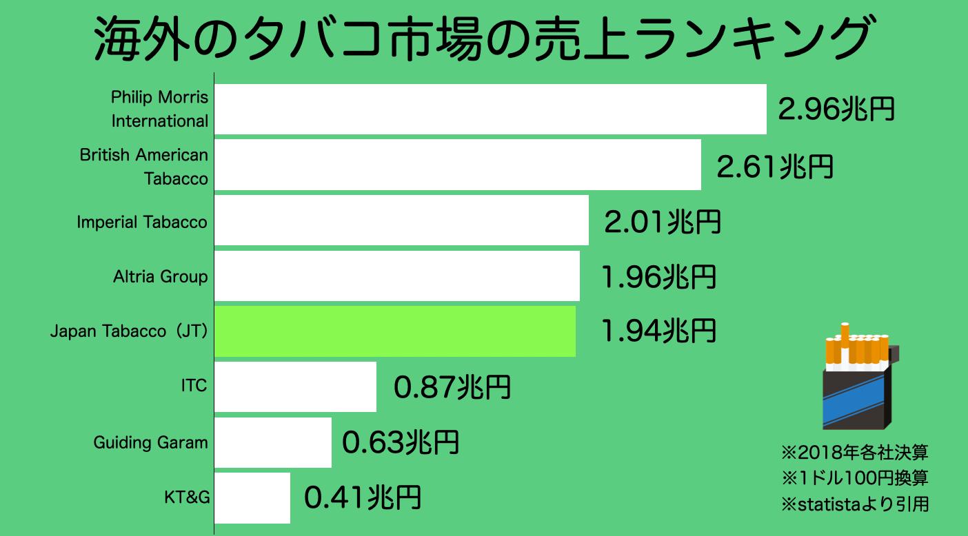 【配当金投資】日本たばこ産業・JT(2914)について分析してみた。株価・配当維持に向けて不安は?3