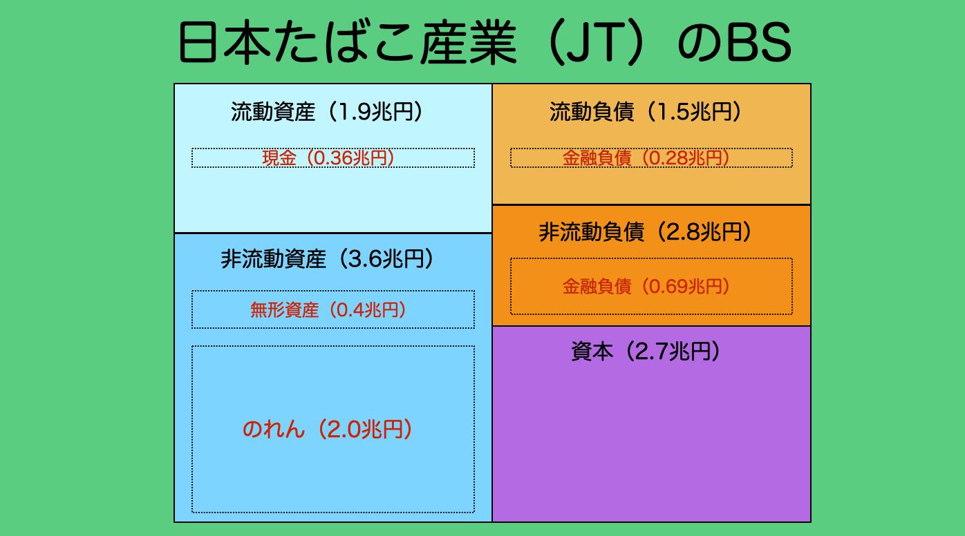 【配当金投資】日本たばこ産業・JT(2914)について分析してみた。株価・配当維持に向けて不安は?4