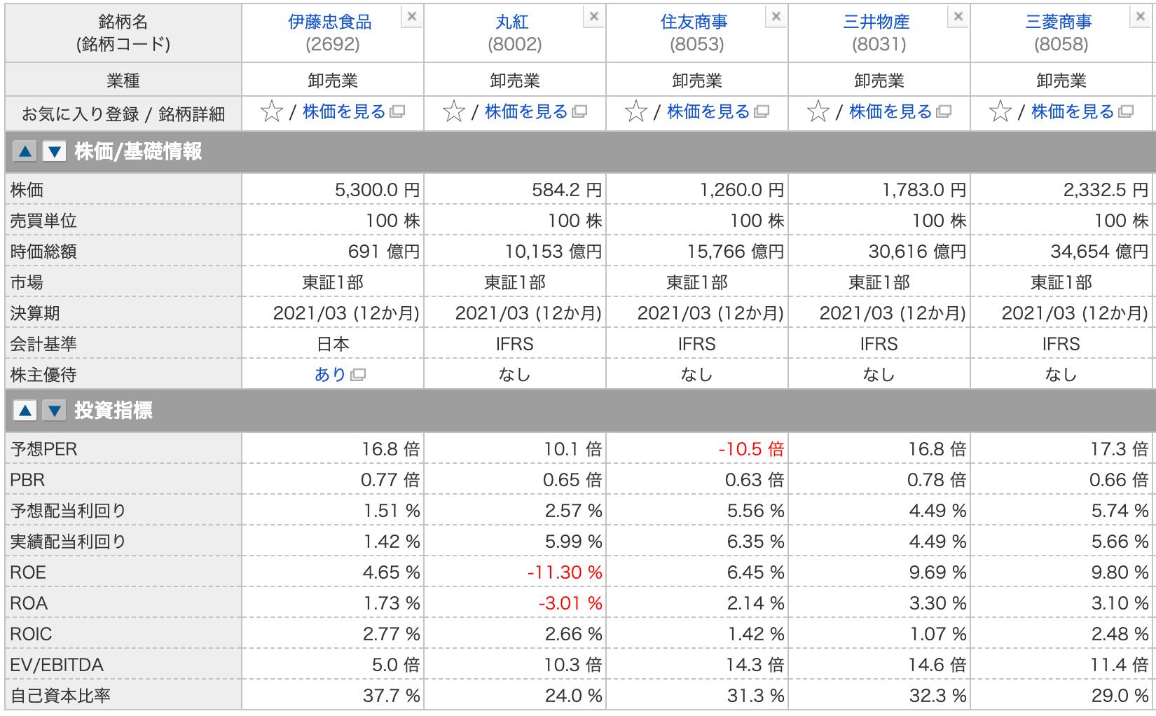 【配当株】バフェットも買った日本の五大商社についての比較・分析1