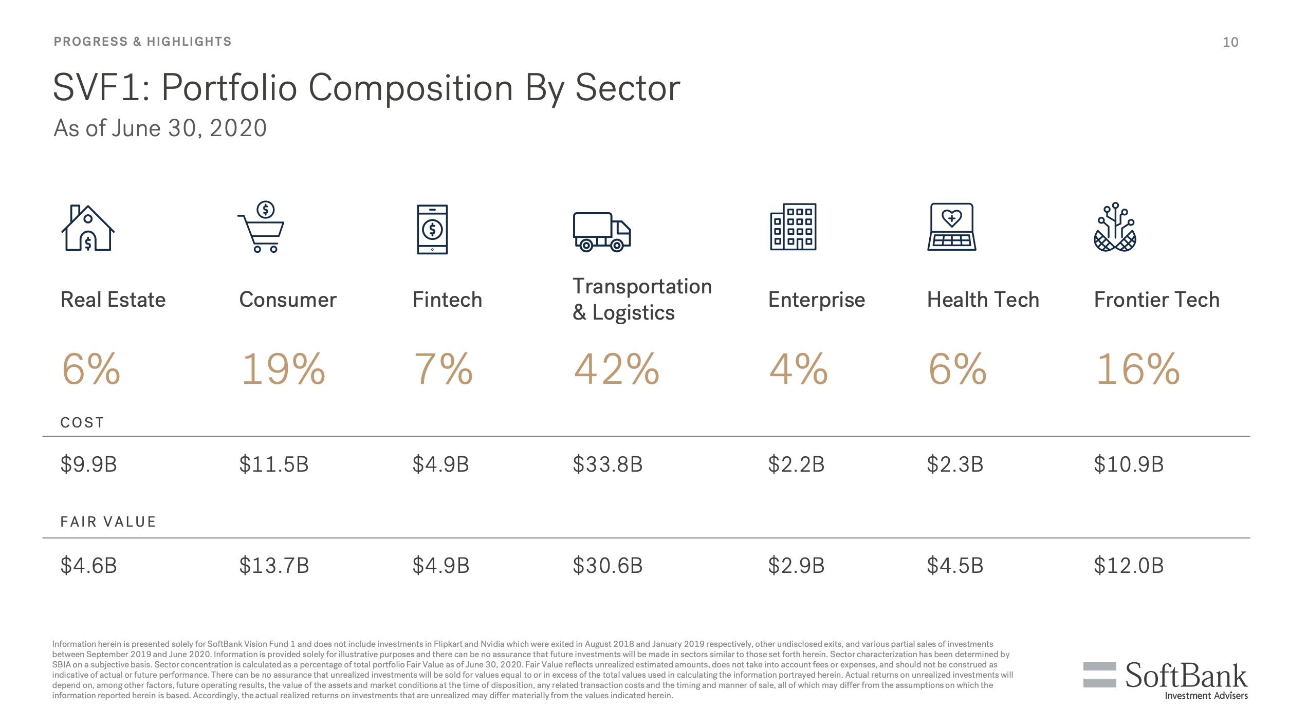 ソフトバンクビジョンファンドの出資先一覧と業績推移・損益まとめ6