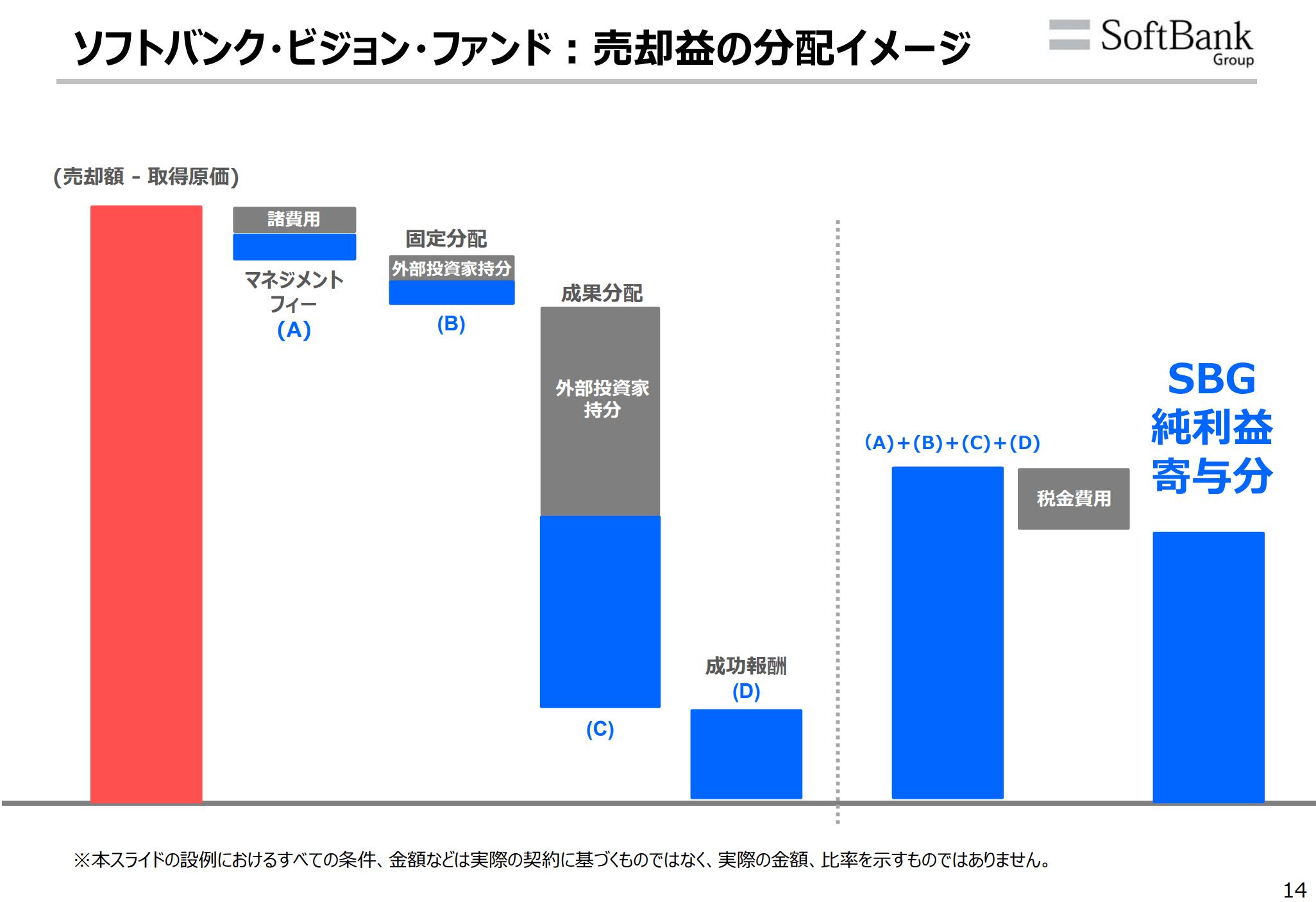 ソフトバンクビジョンファンドの出資先一覧と業績推移・損益まとめ4