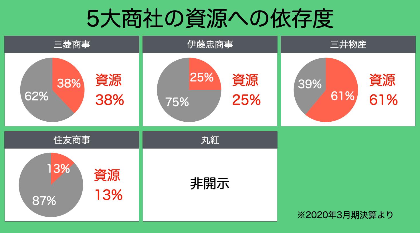 【配当株】バフェットも買った日本の五大商社についての比較・分析3