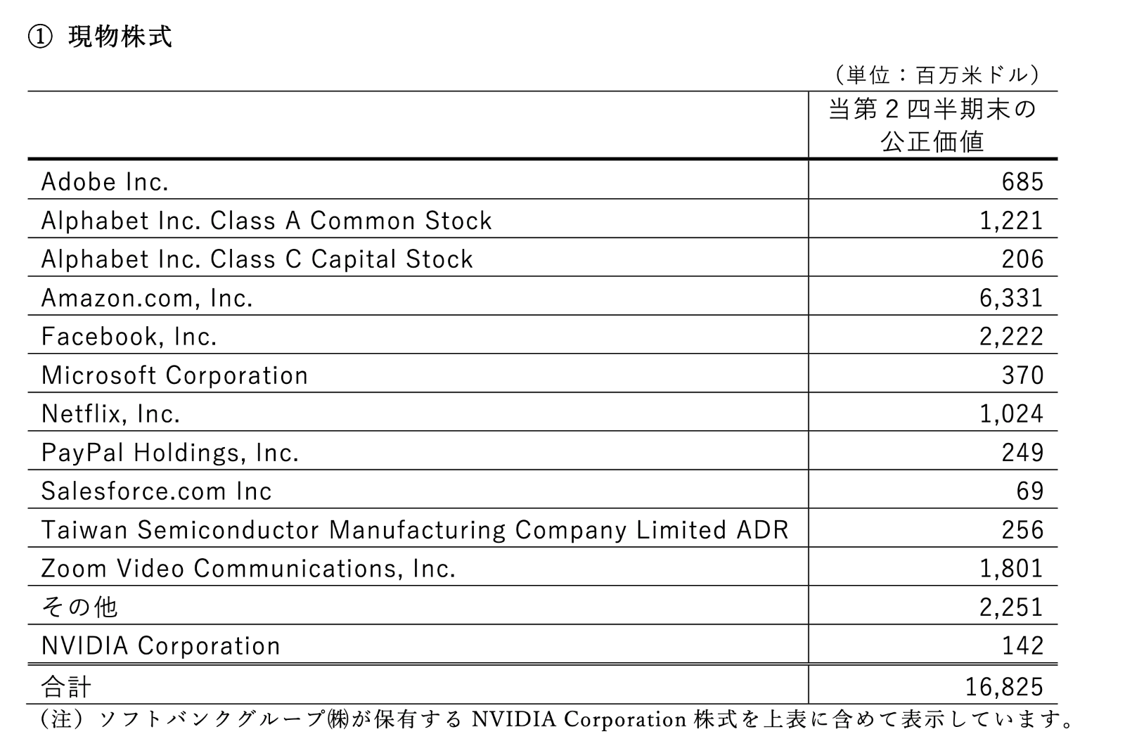 ソフトバンクグループの自己資金での上場株投資状況と損益(SB Northstar:SBノーススター)