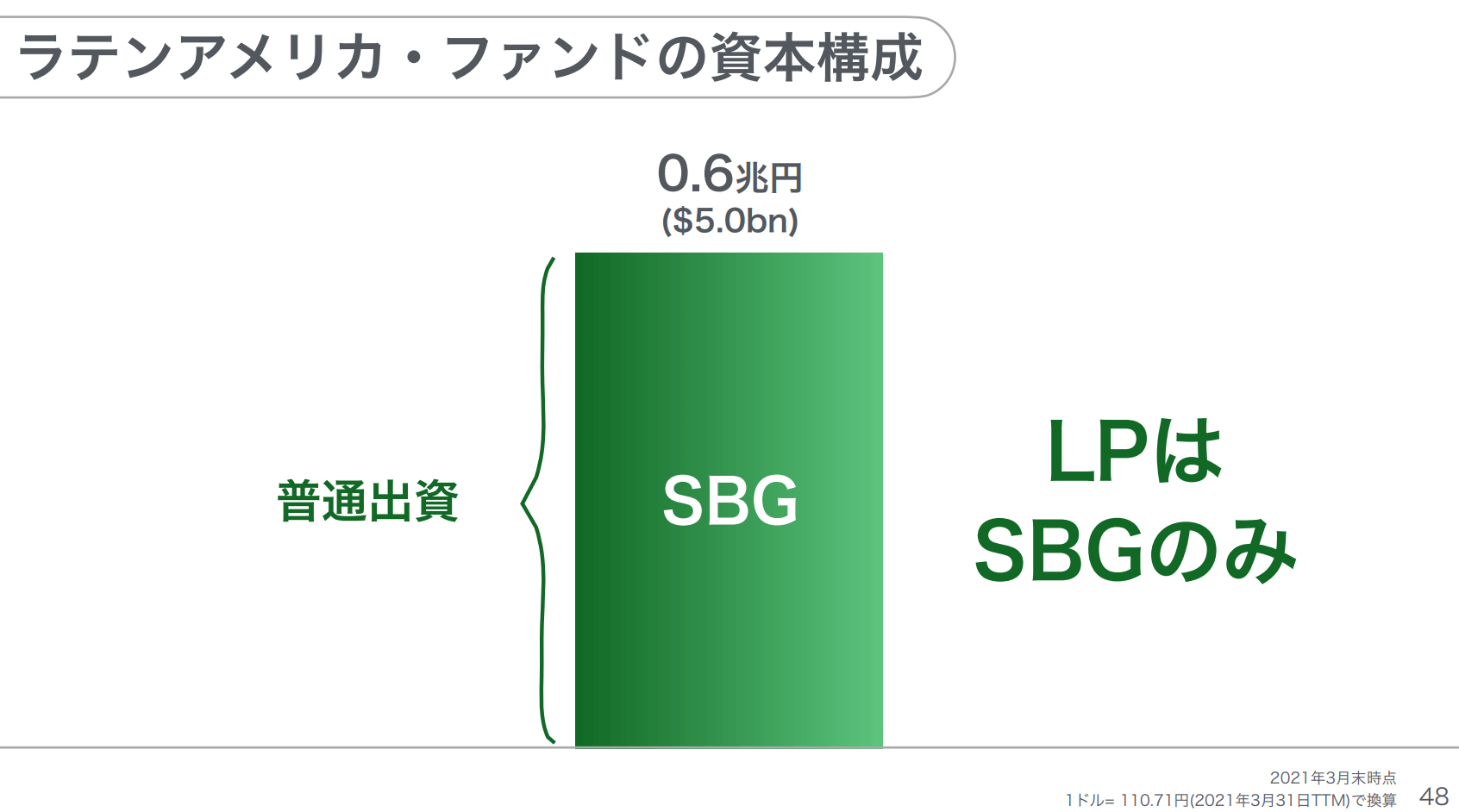 ソフトバンクLatAmファンド資本構成2103