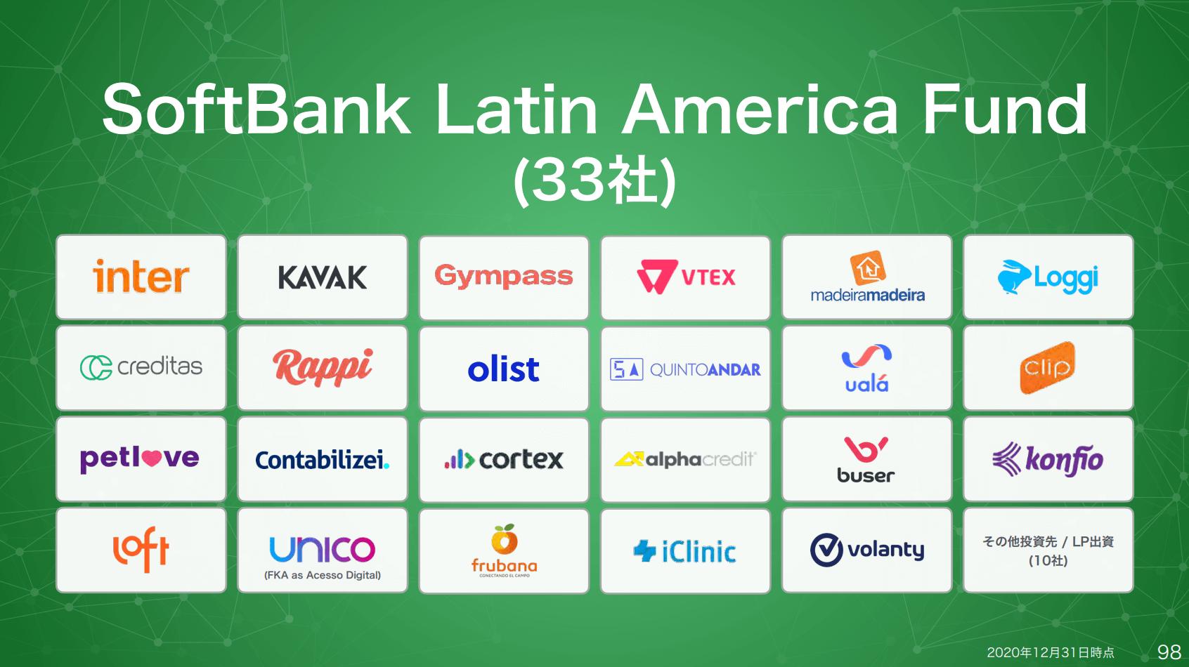 ソフトバンクラテンアメリカファンドの出資先一覧まとめ