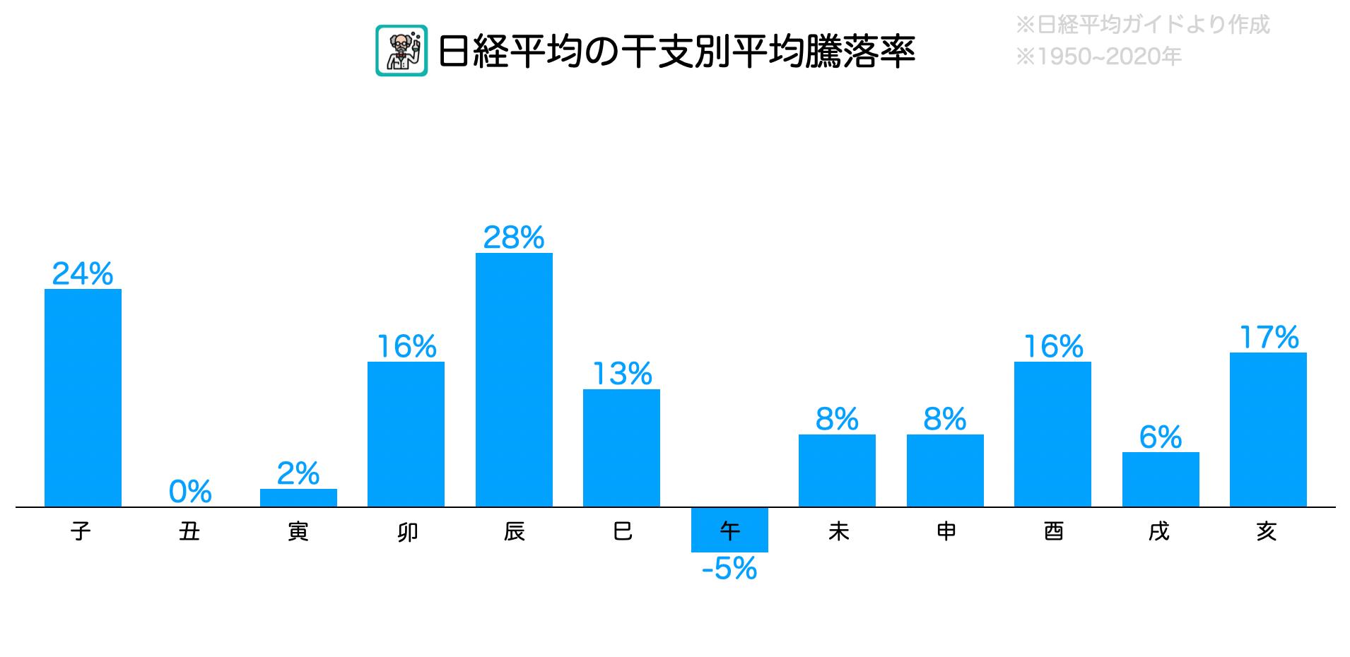 日経平均株価の干支別騰落率アノマリー