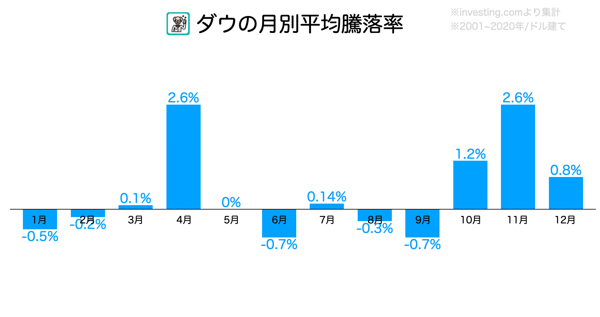 ダウ平均株価・月別平均騰落率アノマリー