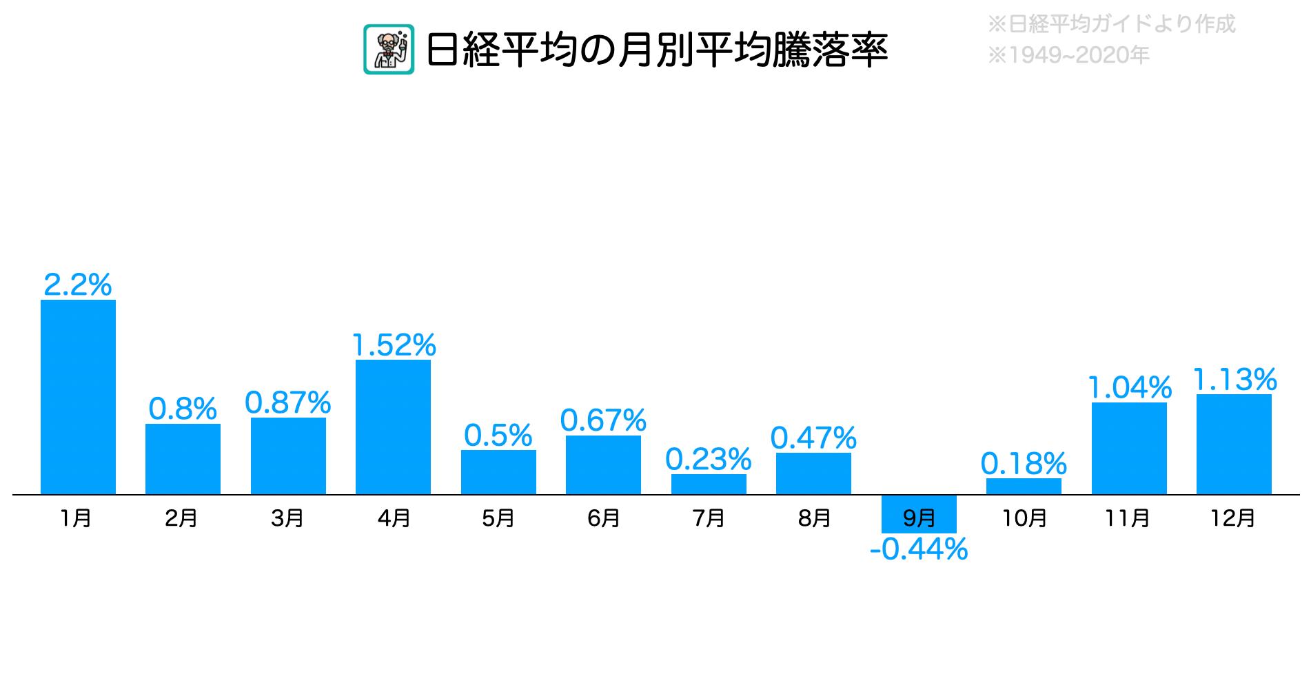 日経平均月別騰落率アノマリー
