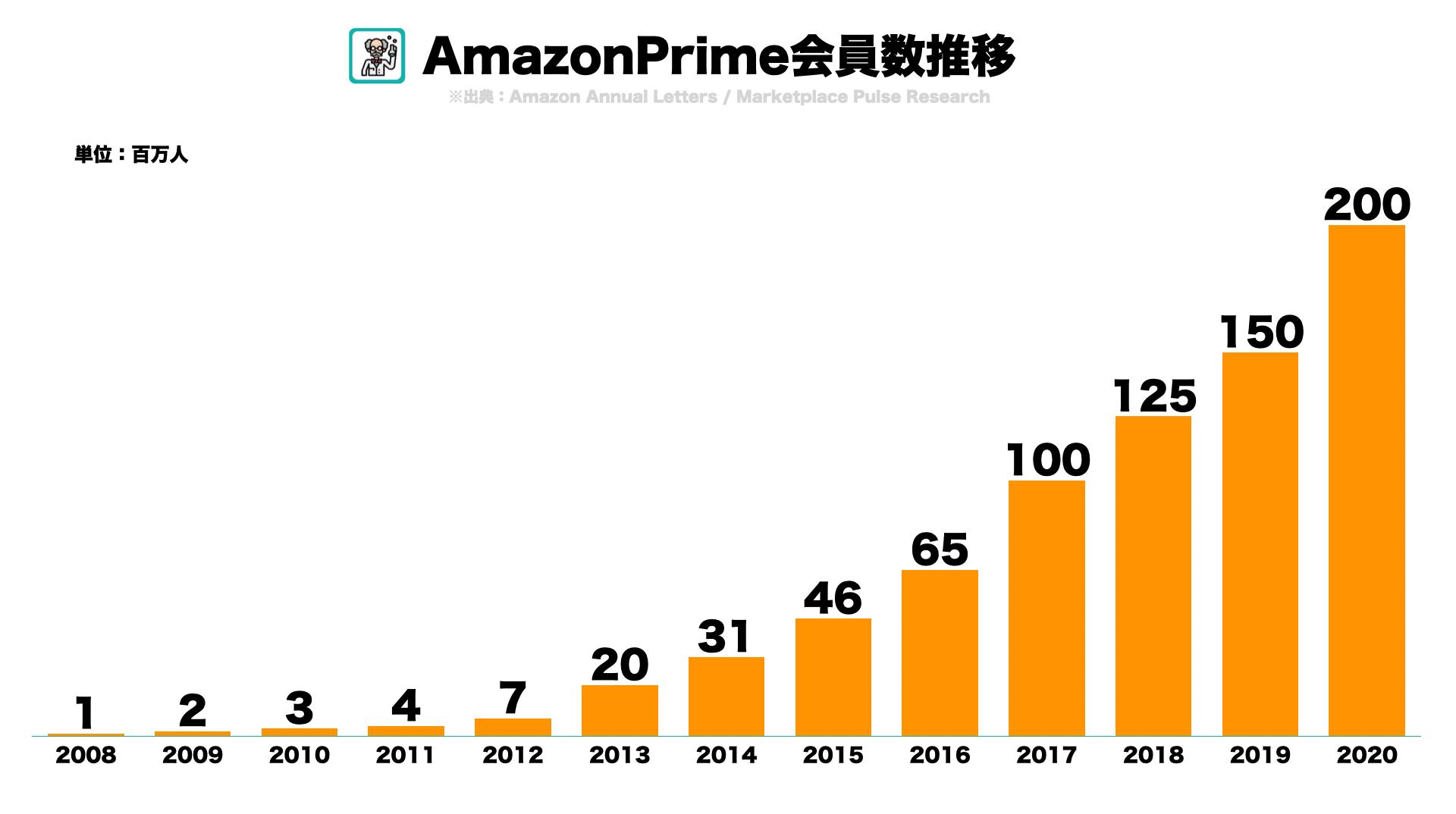 AmazonPrime会員数推移など主要KPIを調べてみた1