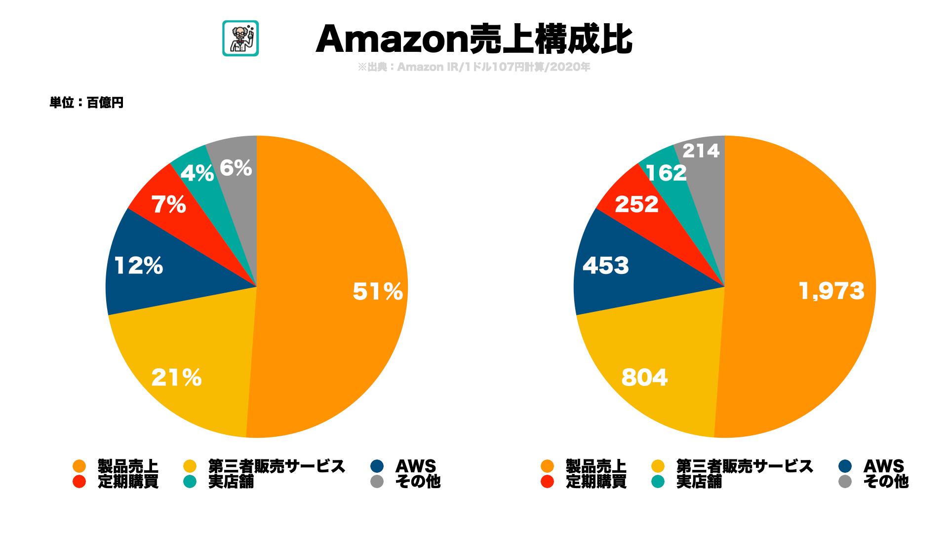 AmazonPrime会員数推移など主要KPIを調べてみた4