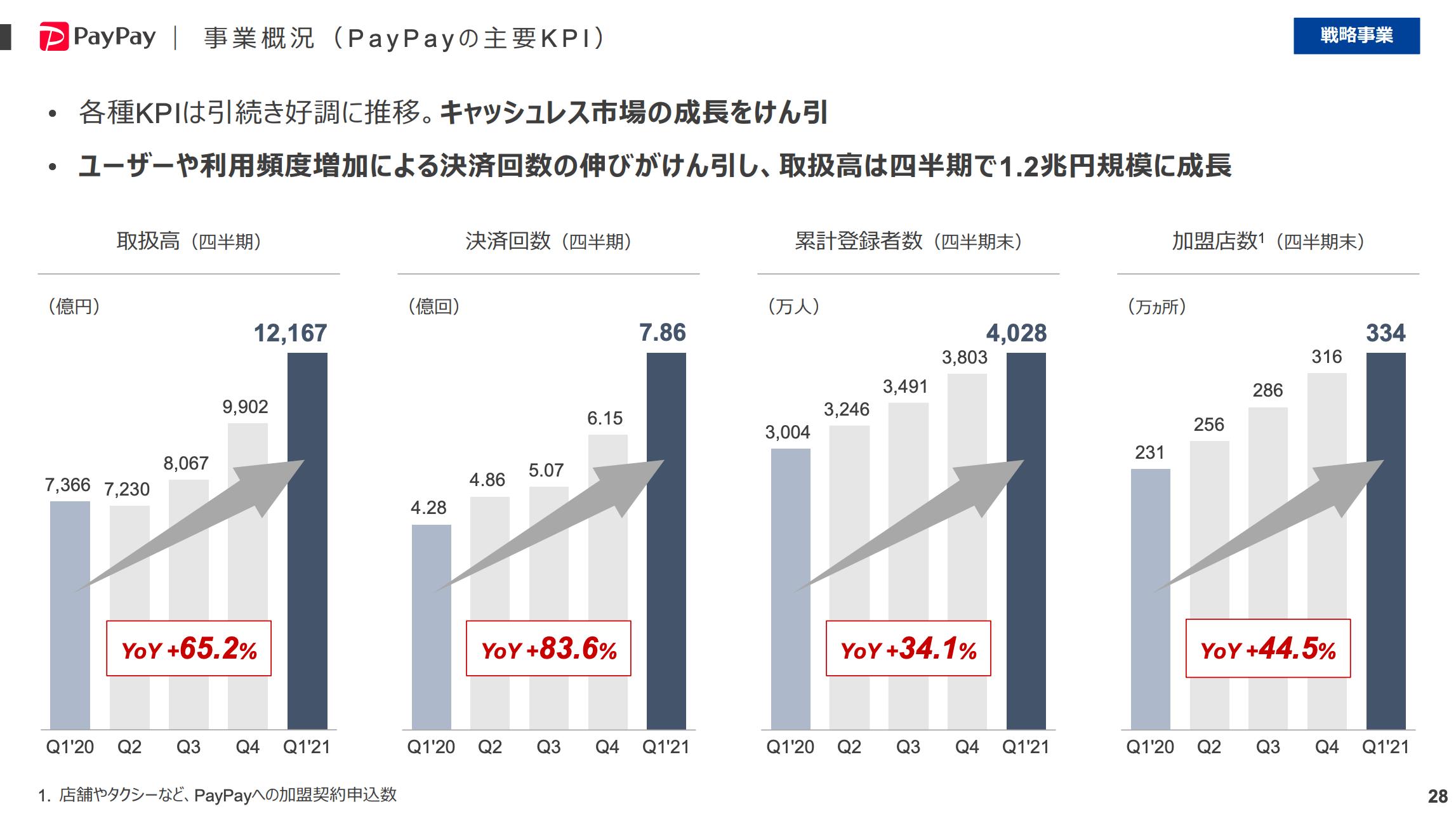 paypay主要KPI(21年6月末)