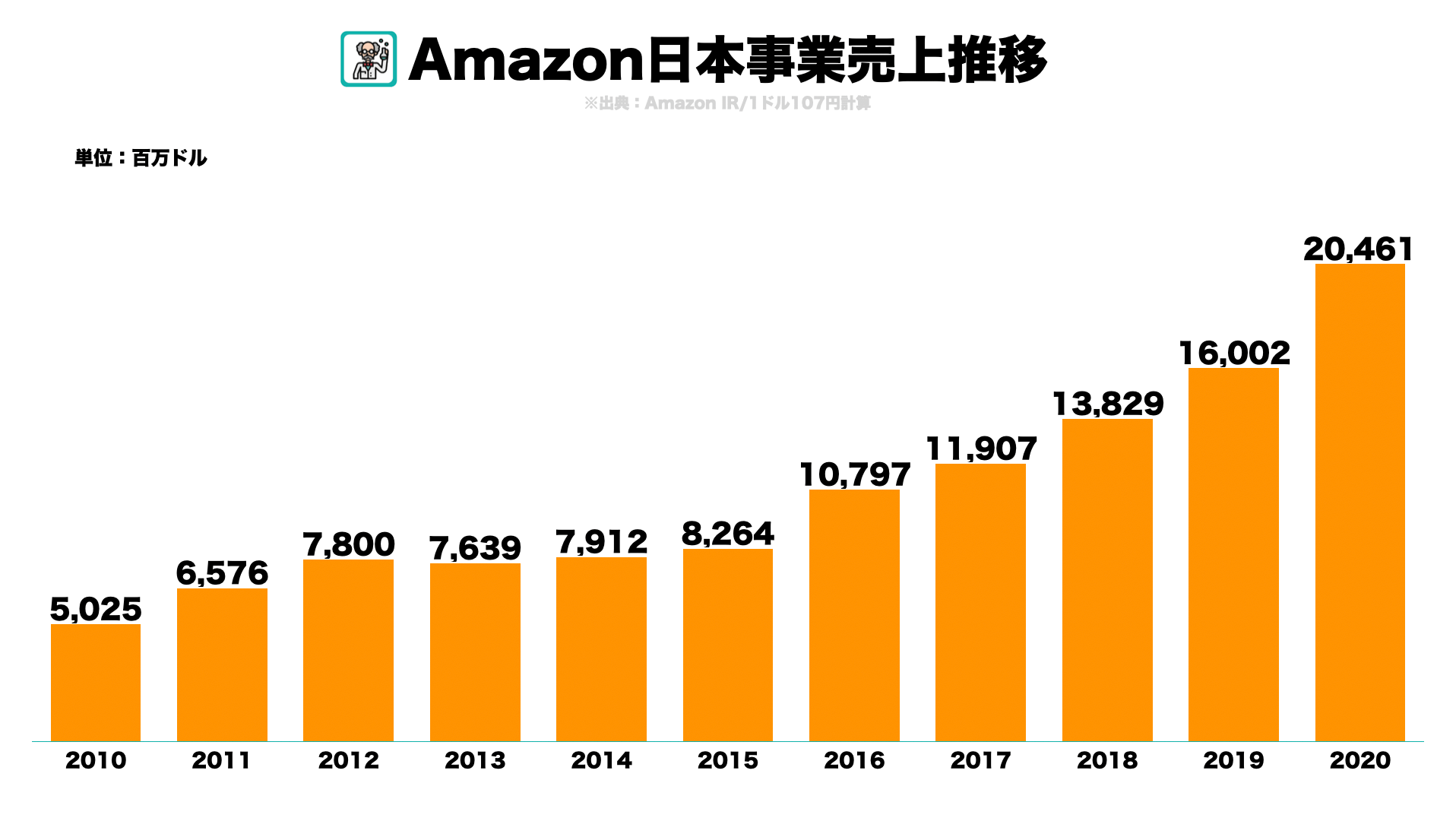 AmazonPrime会員数推移など主要KPIを調べてみた2