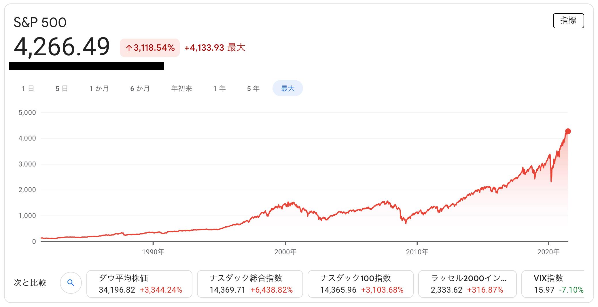 202106S&P500チャート