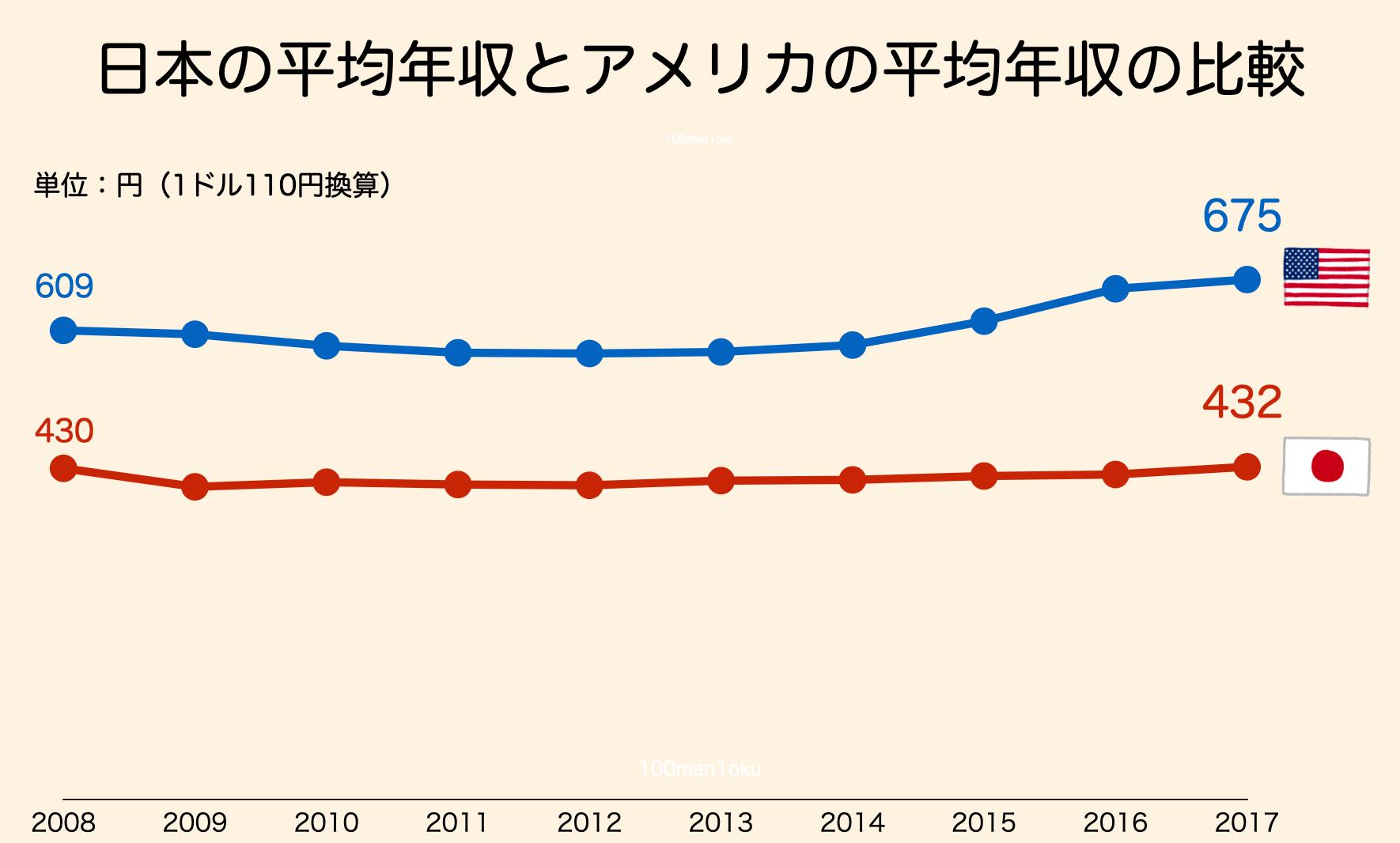 日本人の平均年収をアメリカと比較してみた(推移・割合・男女比との比較など)2