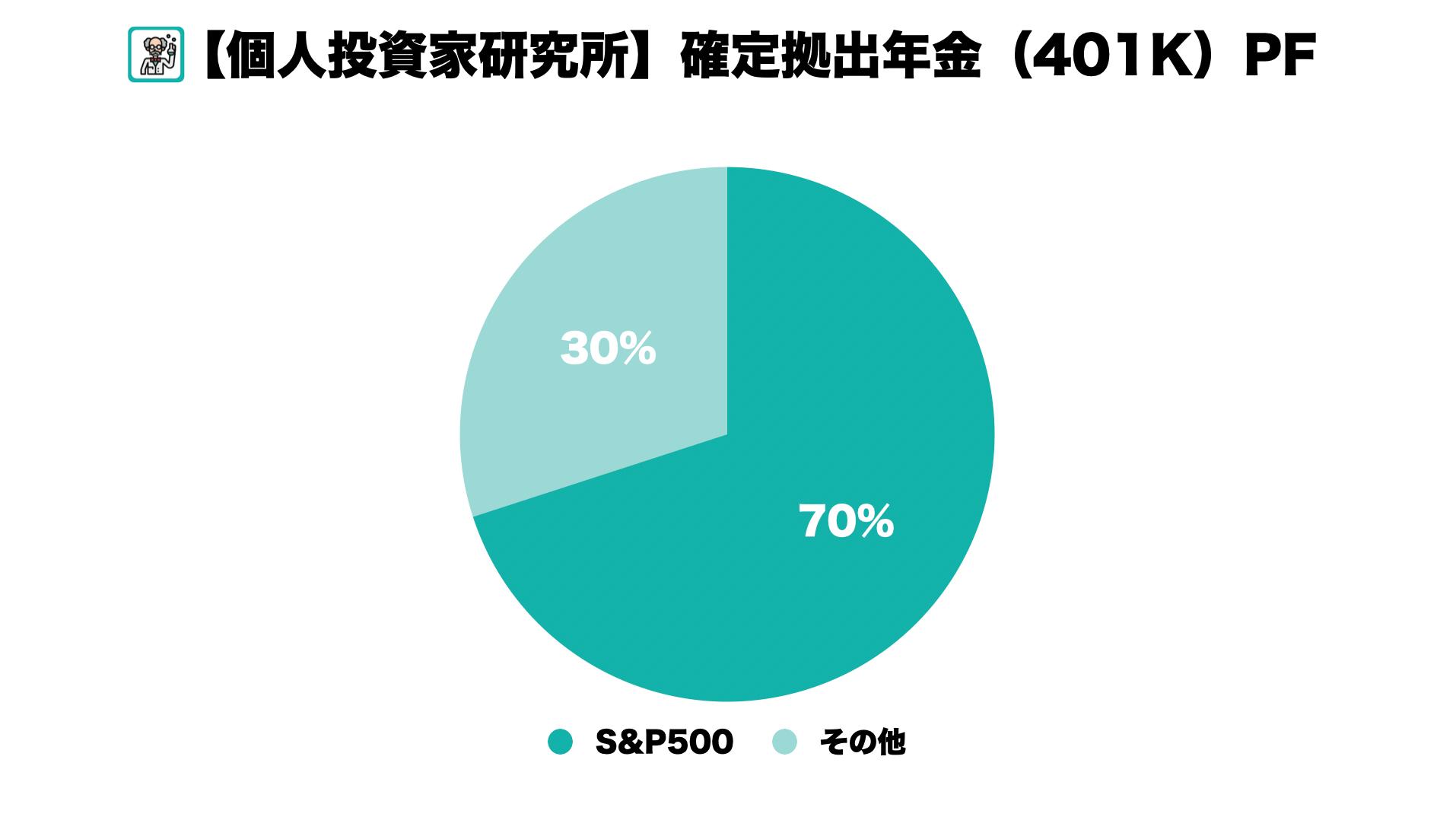 【401k】確定拠出年金の運用総額が500万円を突破しました。退職時このペースだといくらもらえるか2