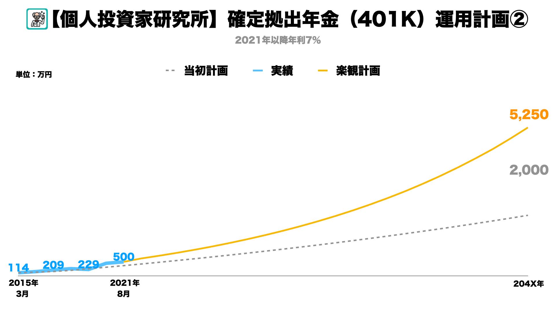 【401k】確定拠出年金の運用総額が500万円を突破しました。退職時このペースだといくらもらえるか4