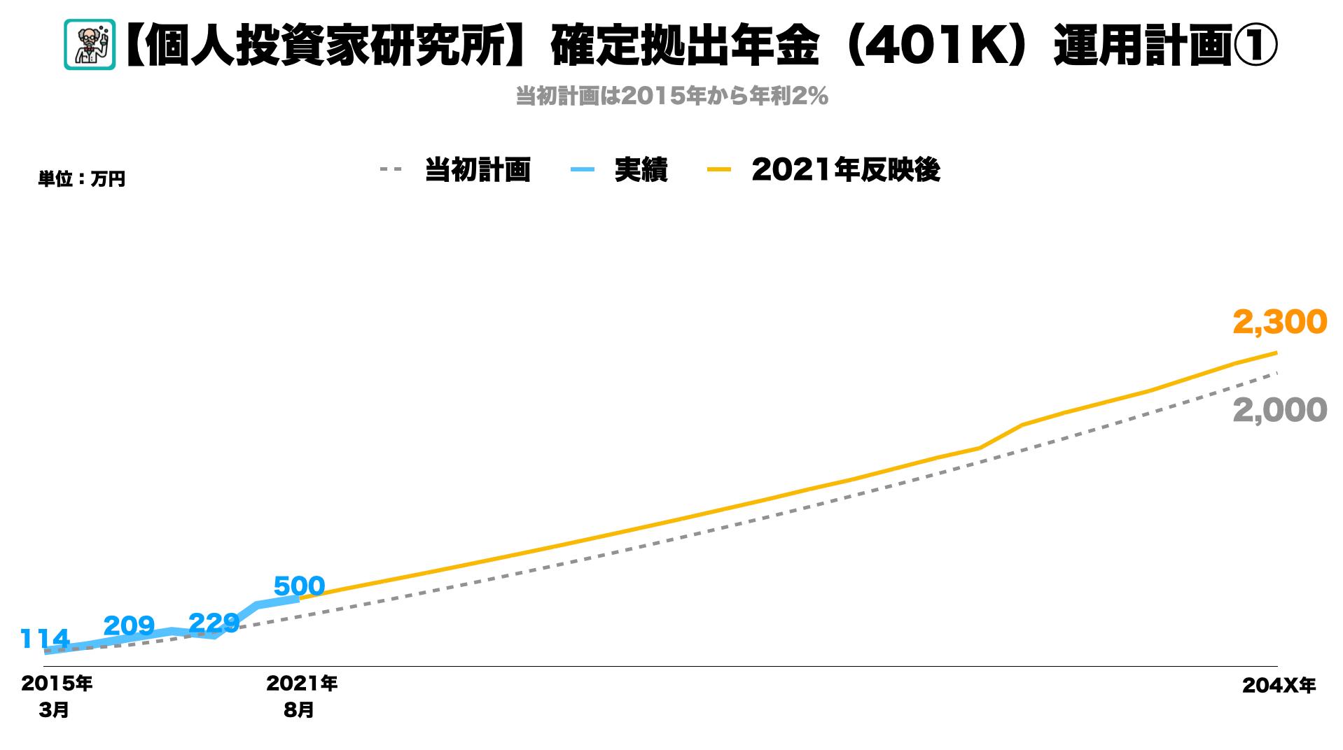 【401k】確定拠出年金の運用総額が500万円を突破しました。退職時このペースだといくらもらえるか3