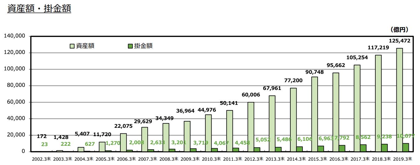 確定拠出年金(401k)の各種データ_資産額推移