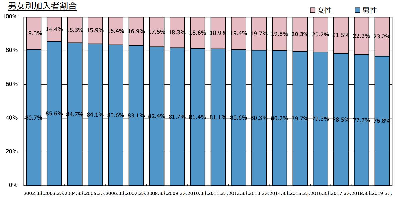 確定拠出年金(401k)の各種データ_男女の構成比較