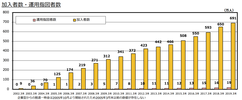 確定拠出年金(401k)の各種データ_加入者数推移