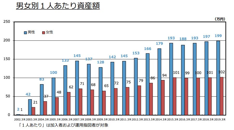 確定拠出年金(401k)の各種データ_1人あたりの平均資産額推移(男女別)